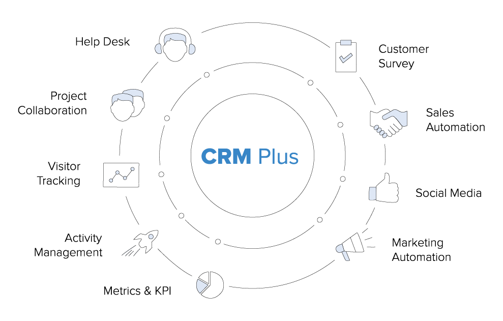 What to look for in a New Zealand Zoho CRM consultant