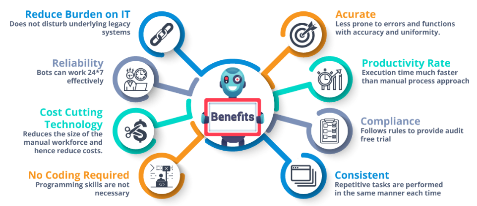 RPA.Benefits