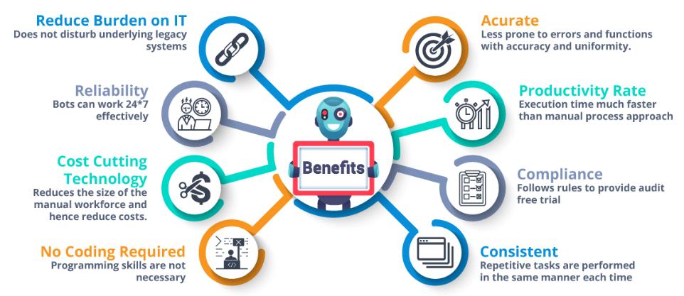 RPA.Benefits