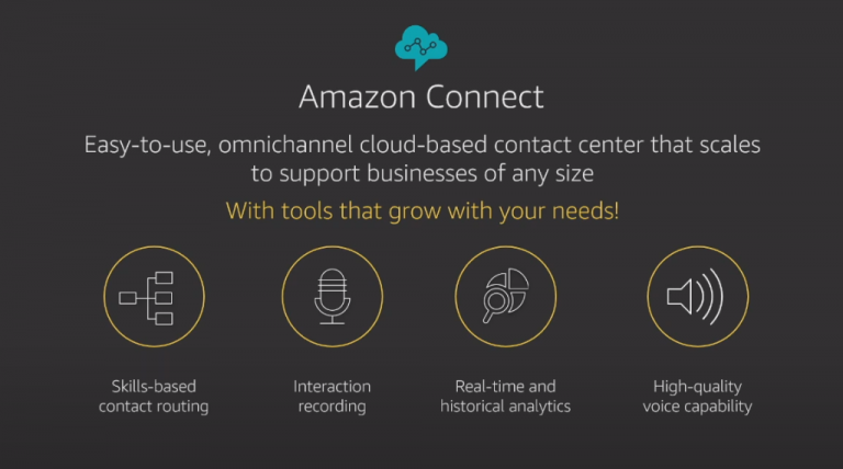 Amazon Connect Cloud Contact Centre